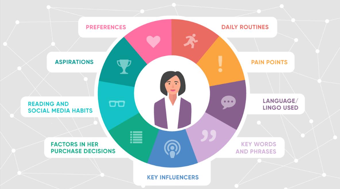 create-customer-persona